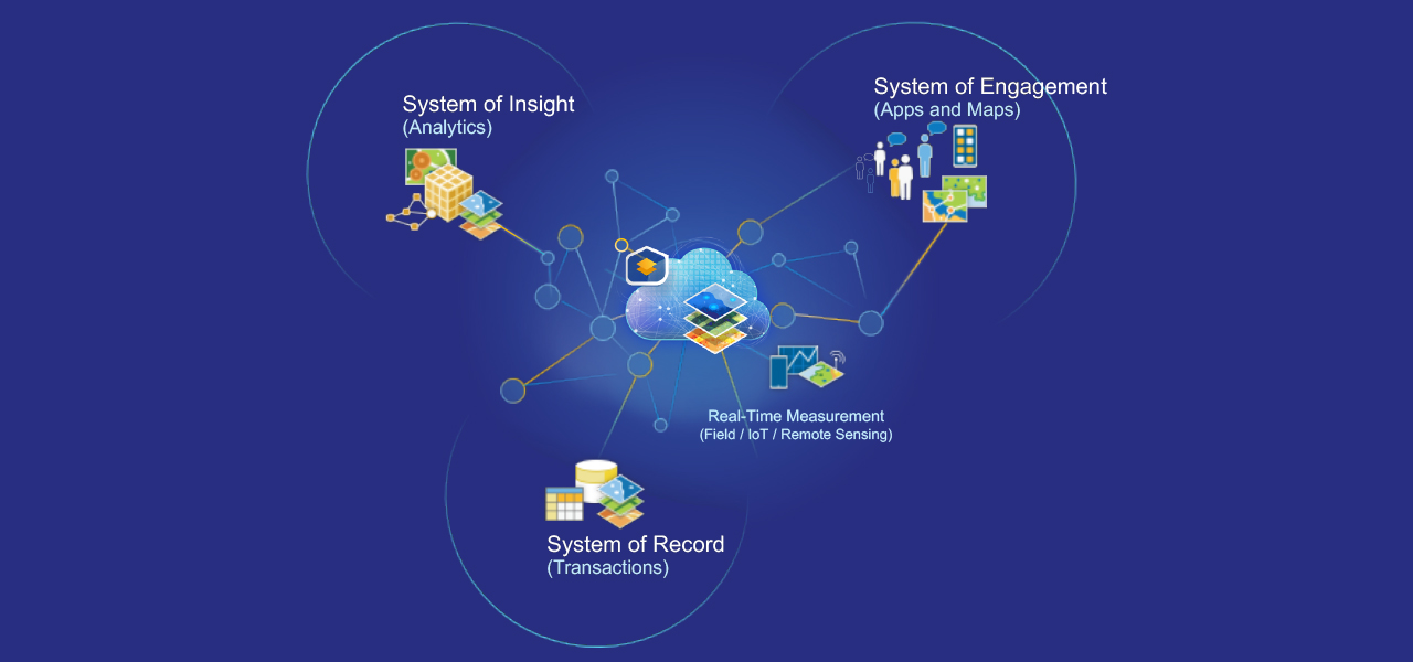 Three sets of graphics that represent a System of Insight, a System of Engagement, and a System of Record that connect to a central graphic of a cloud