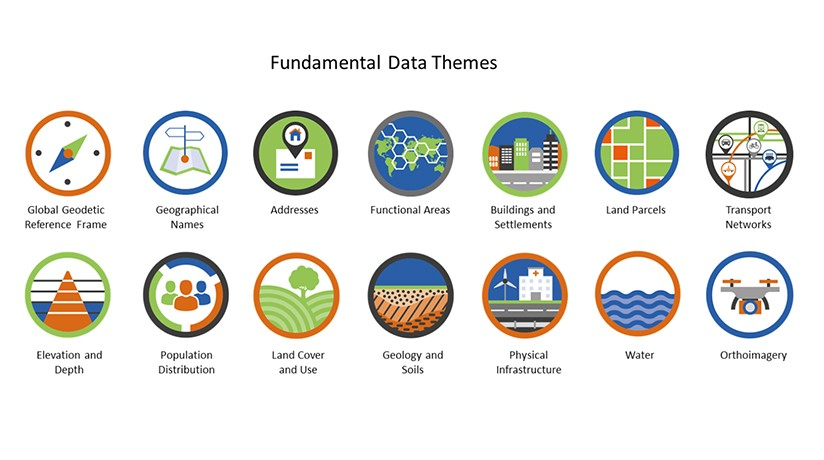 Figure 2.  UN Fundamental Data Themes