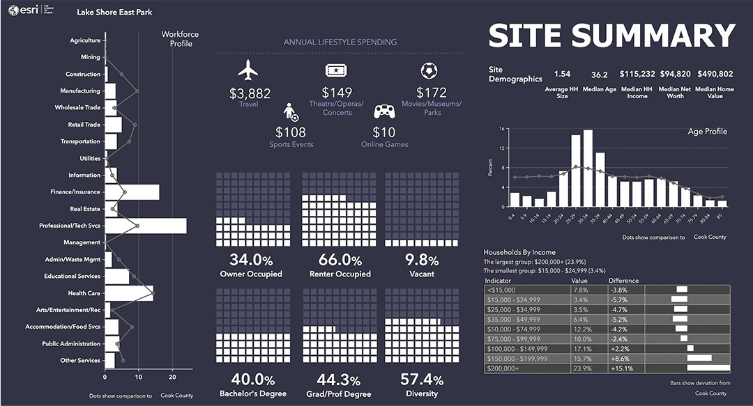 A Sample Site Summary Infographic Created in ArcGIS Business Analyst Using Demographic Data