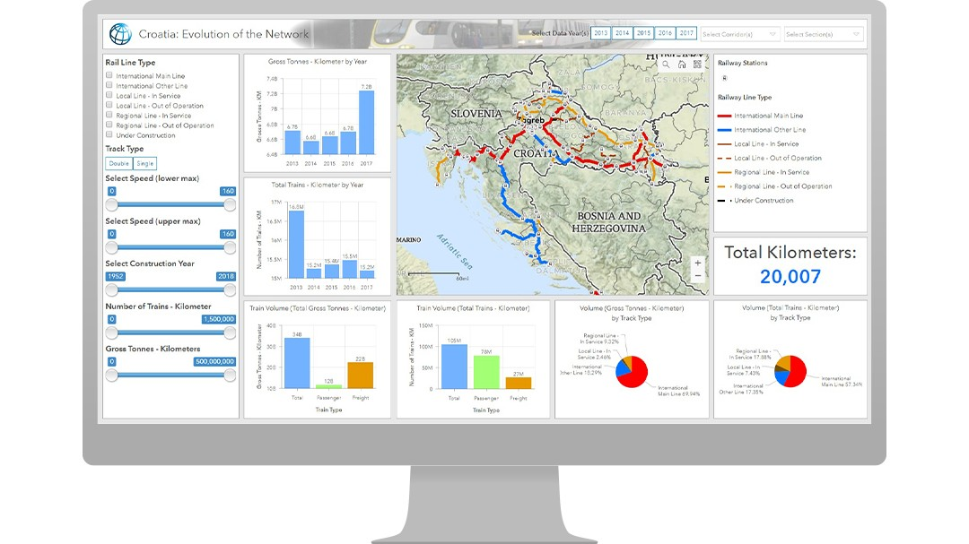 Dashboard showing the railways in Croatia using Operations Dashboard for ArcGIS.