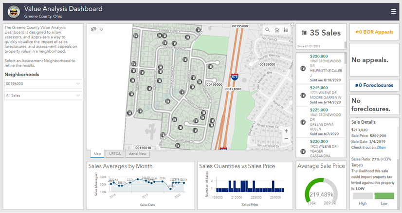 A dashboard of property details throughout Greene County, OH