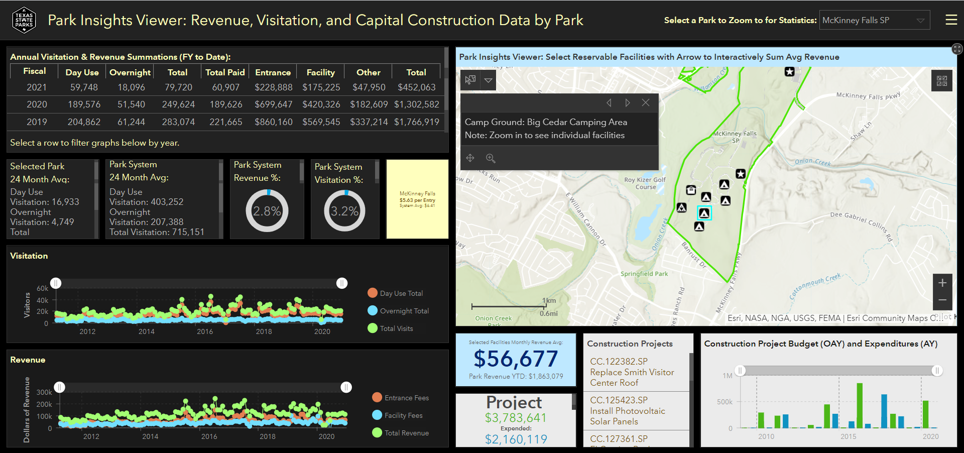 Texas State Parks Dashboard