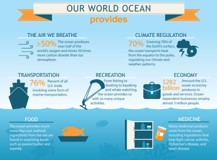 Why the ocean is important benefits of the ocean