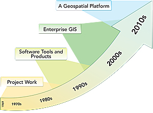 The evolution of ArcGIS as a platform.