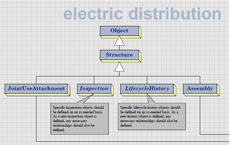 Energy Utilities data model