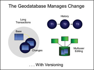 Arcsde geodatabase editing services