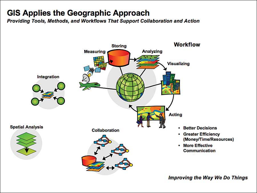 Gis work |Gis Worker