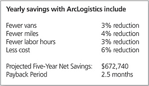 chart of savings