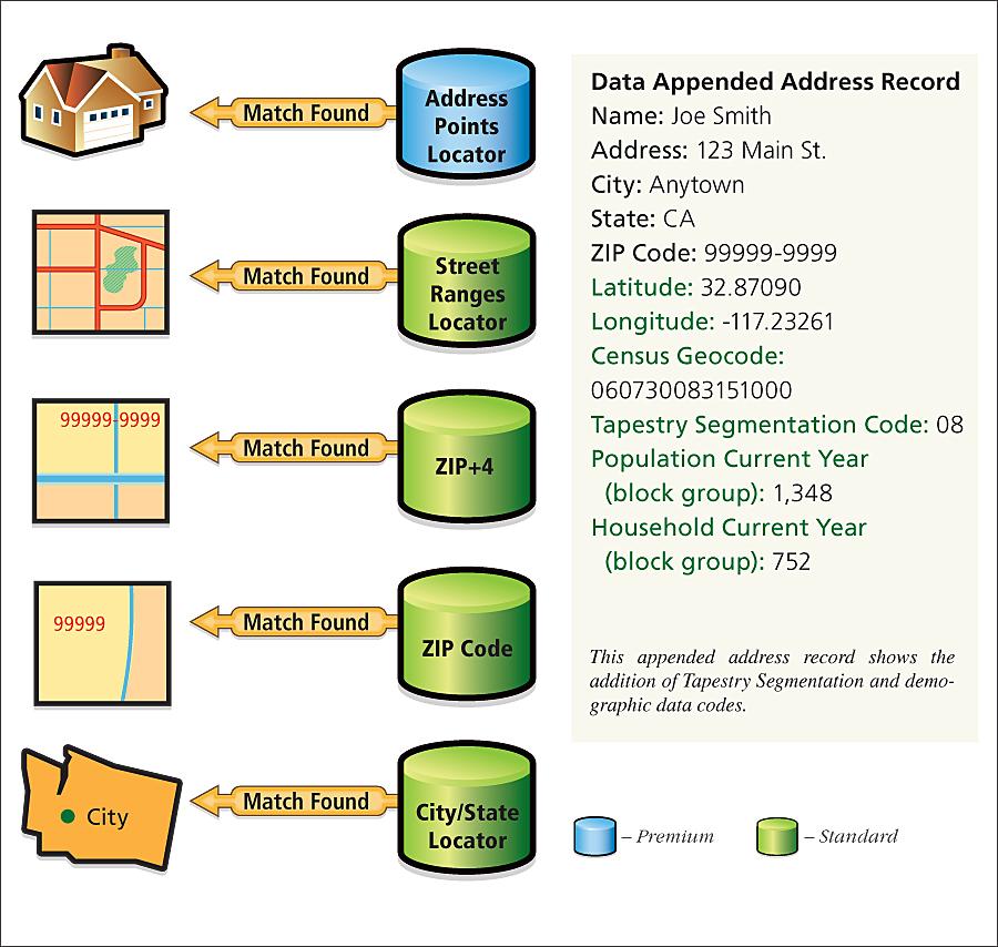 Address Coder Reveals Valuable Marketing Information in