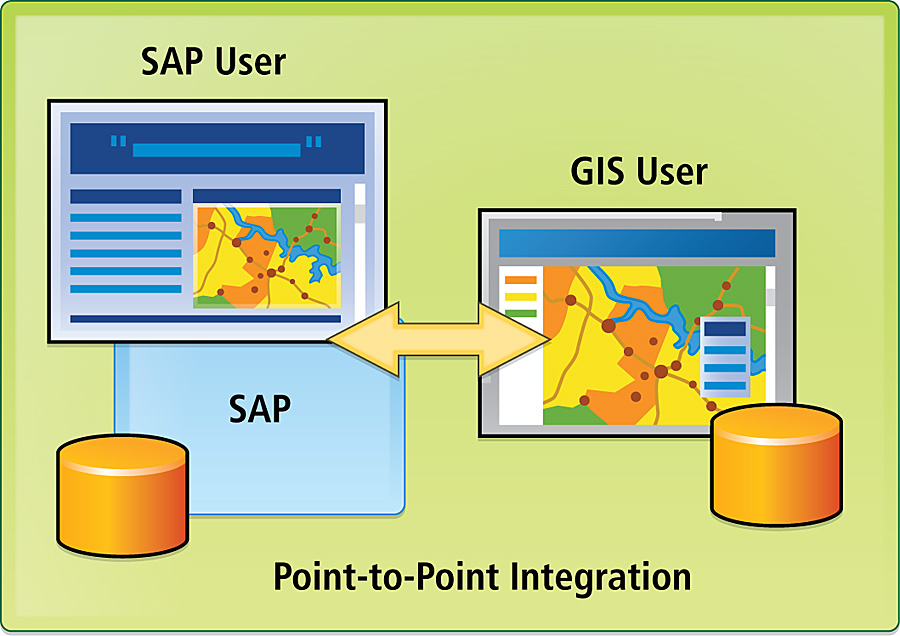 Integrating GIS with SAP--The Imperative - ArcNews Spring