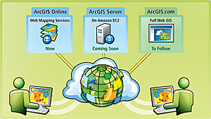 ArcGIS in the clouds diagram