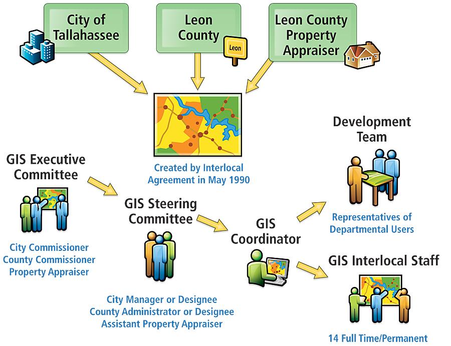 Leon County Property Appraiser S Database