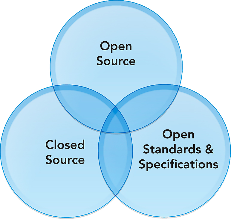 closed source systems Operating systems development education software 10 reasons open source is good for business more like this microsoft: 'we love open source' fact or fiction top 8 linux myths with closed source software.
