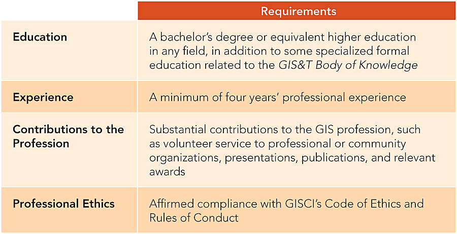 Gisp And Esri Technical Certification Programs Are Complementary