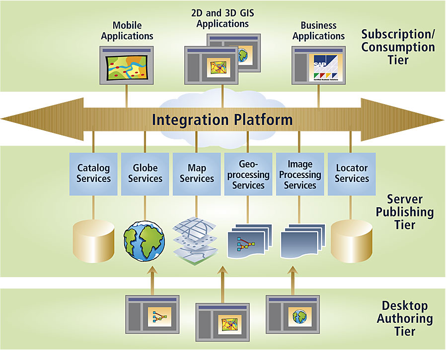 ArcNews Summer Issue Spatially Enabling ServiceOriented - Soa architecture diagram