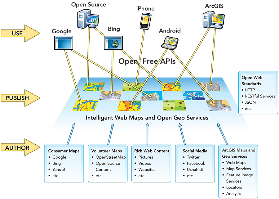 open rest services specification lets you author use map and gis