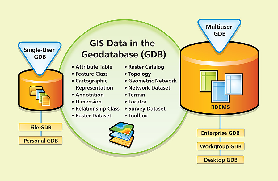 ArcNews Winter 2008/2009 Issue -- The Geodatabase: Modeling