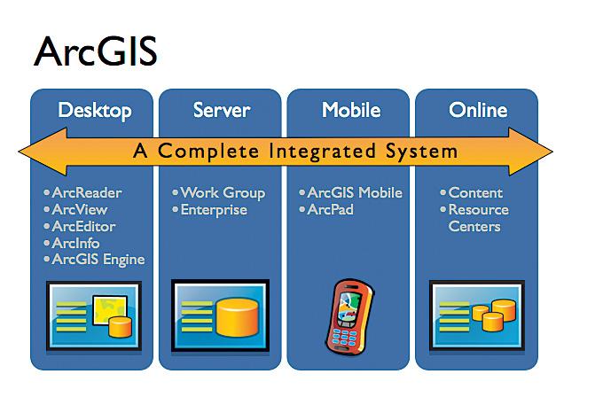 how to become a gis developer