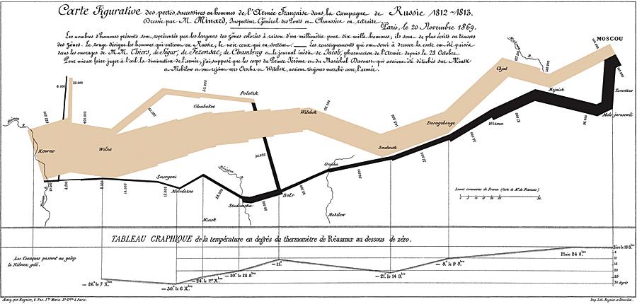 Minard Map