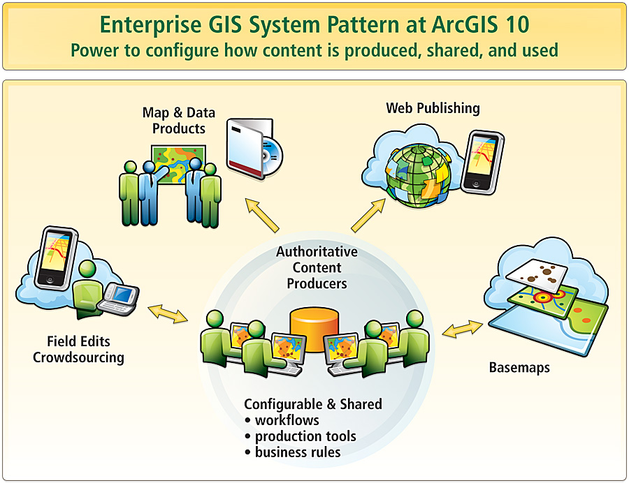 The Cots Approach To Enterprise Gis Arcnews Winter