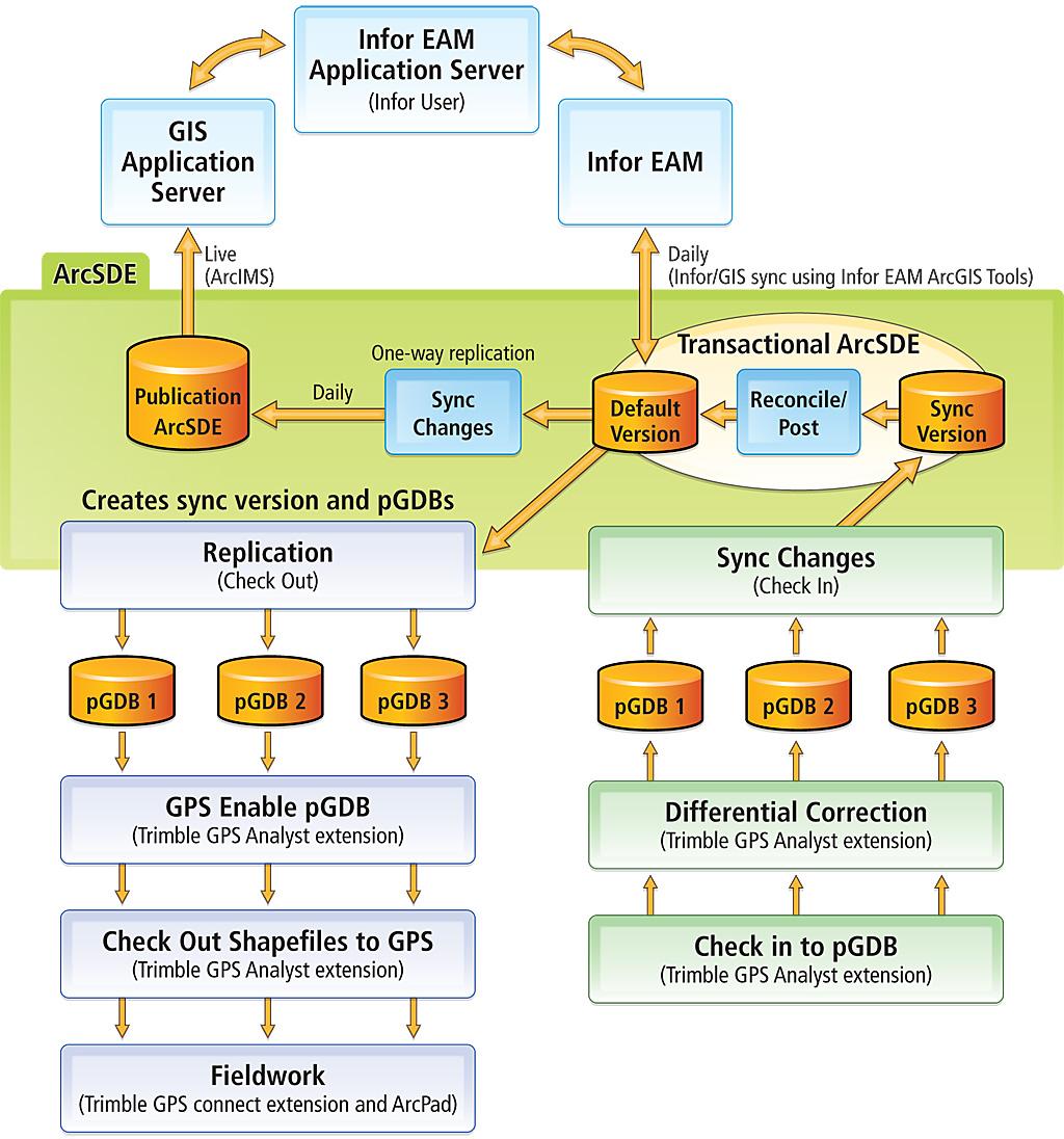 Advantages of Utilizing Enterprise Management (EAM) Software