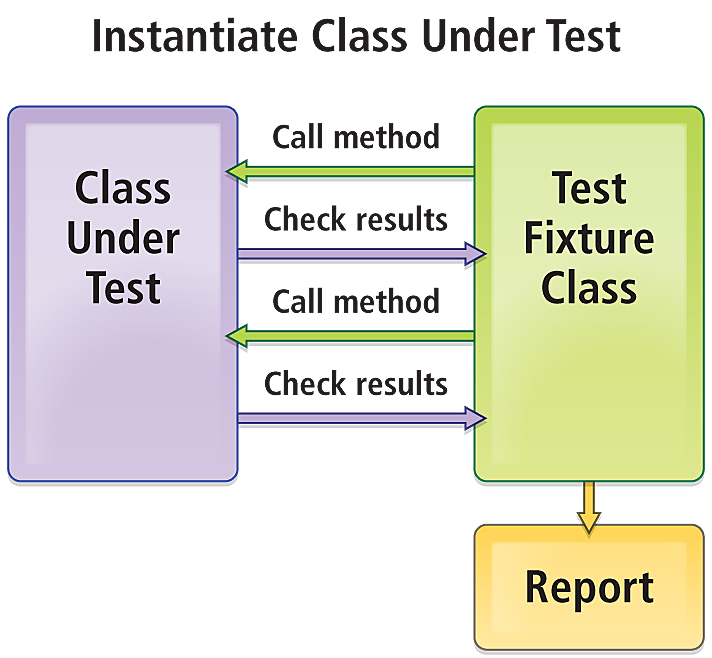Unit Testing for Esri Developers