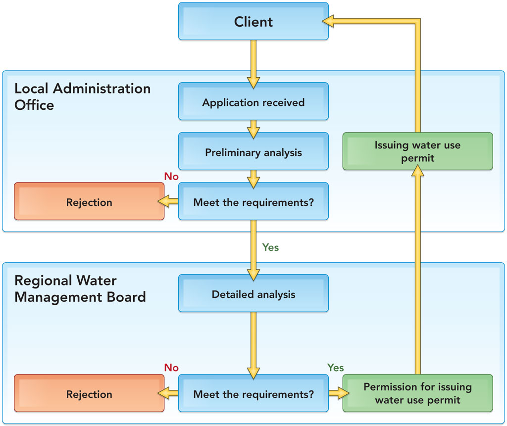 free modeling semantic web services the web service