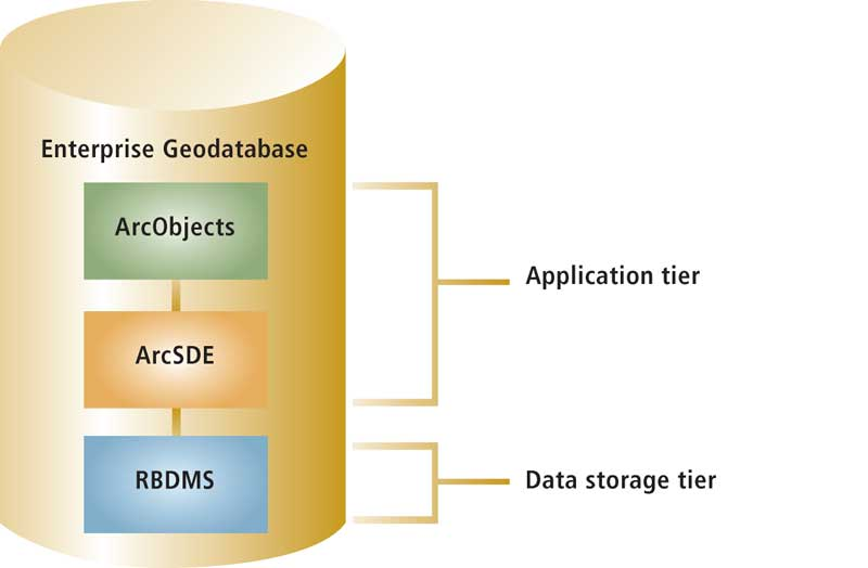 1-Enterprise Geodatabase 101