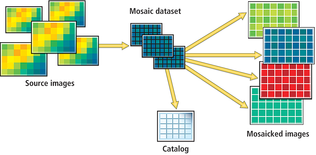 OntheFly Processing and Dynamic Raster Mosaicking