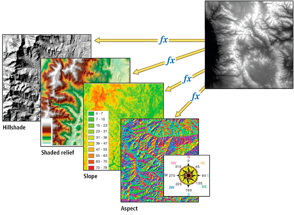 On-the-Fly Processing and Dynamic Raster Mosaicking