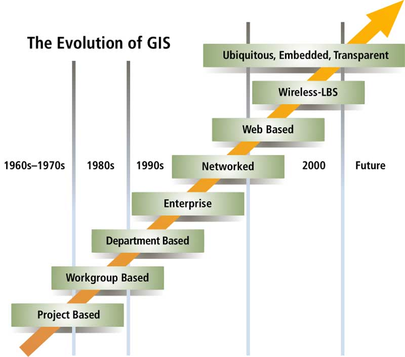 1 The Fifth Dimension Of Gis