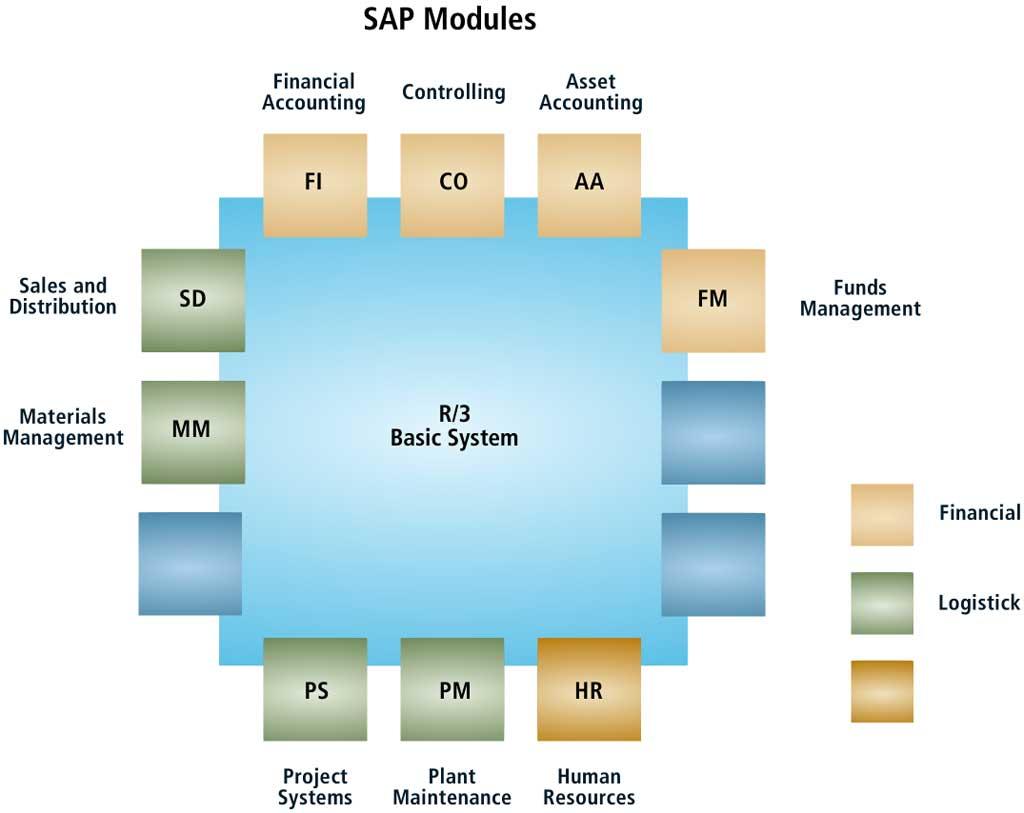 Why SAP Fiori?
