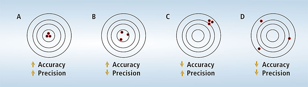 What is precision and accuracy?