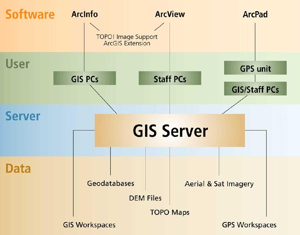 Esri System Design Architecture