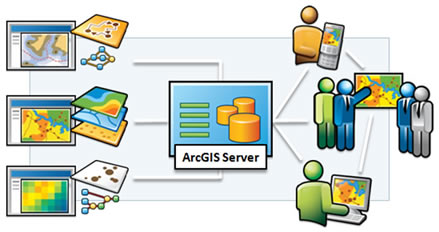 http://www.esri.com/software/arcgis/arcgisserver/graphics/overview-diagram.jpg