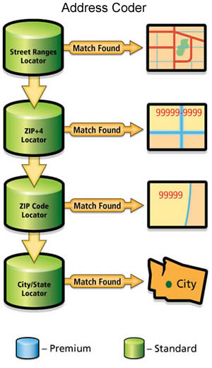 Address Coder Standard