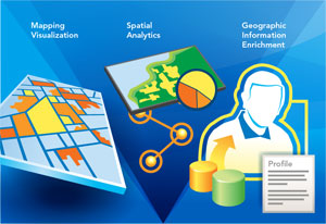 Esri Location Analytics core capabilities