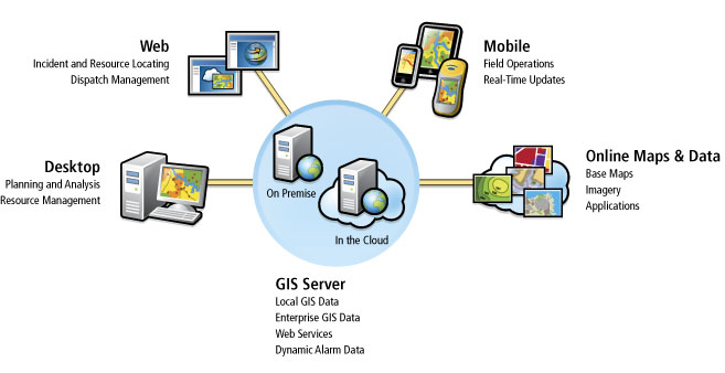 ArcGIS as a System
