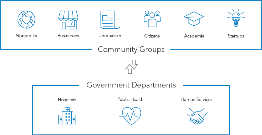 Healthy Community Organizations