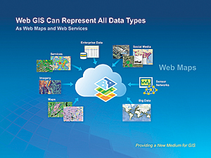 Web GIS Can Represent All Data Types