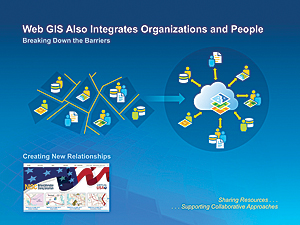 Web GIS Also Integrates Organizations and People