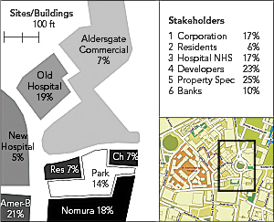 The Sites and the Stakeholders