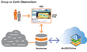 Organizations can broker their earth observations through the GEOSS Portal, and users can combine data with Esri ArcGIS Online services.