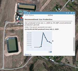 Pop-ups can be customized so the map presents information relevant to the particular well stage. For example, clicking on a producing well displays the total gas produced at that well and a line graph showing production over time.