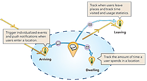 A Geotrigger notification can be sent upon a user's arrival at a geofence, after a predetermined time dwelling within a geofence, or upon departure.
