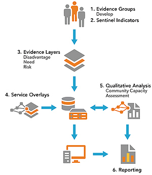 The Evidence Based Management Framework process.
