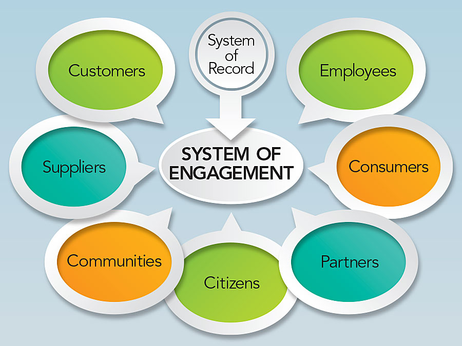 ArcGIS Is a System of Engagement...and a System of Record   ArcNews