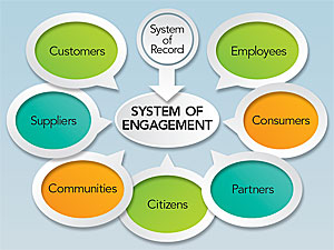 A system of engagement leverages a system of record and impacts more people within and across organizations.