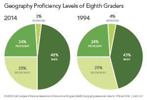 Geography Proficiency Levels of Eighth Graders