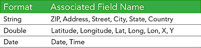 Table 1: Common field names associated with specific formats